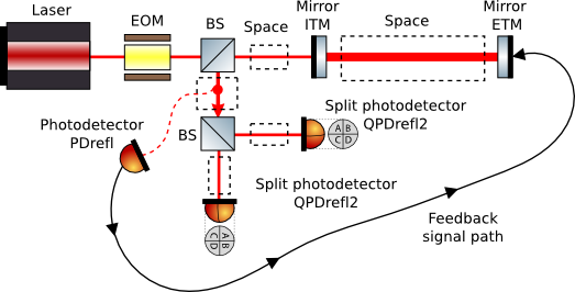 optical layout for cavity auto-alignment