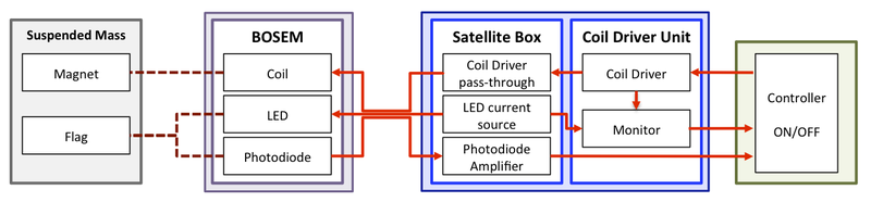 Schematic of the integrated sensing and control system
